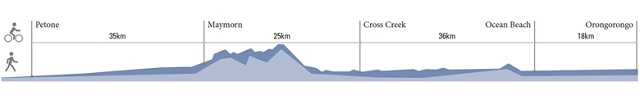 Remutaka Cycle Trail Terrain